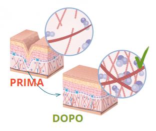 Skin Vitalis, come si usa, ingredienti, composizione, funziona