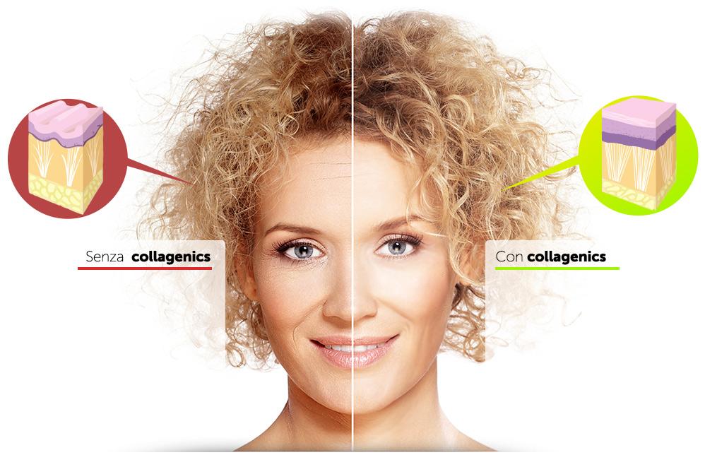 Collagenics, effetti collaterali, controindicazioni