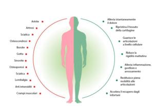 Cannabis Oil, come si usa, composizione, funziona, ingredienti